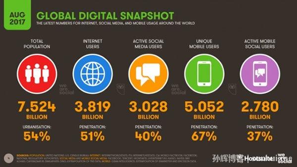 社交媒体用户数量达30亿,没有任何减速迹象