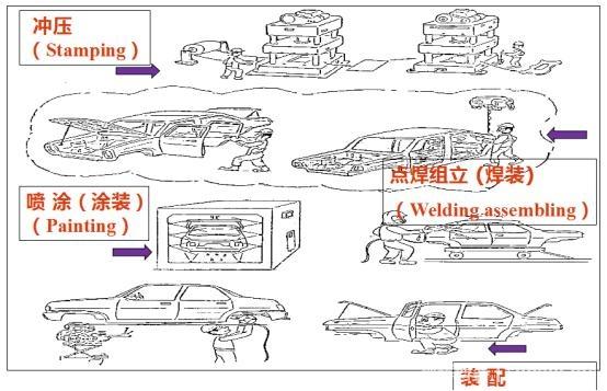 汽车制造四大工艺之冲压