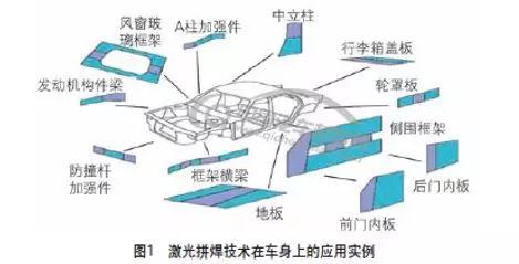 技术帖 | 汽车轻量化先进工艺技术